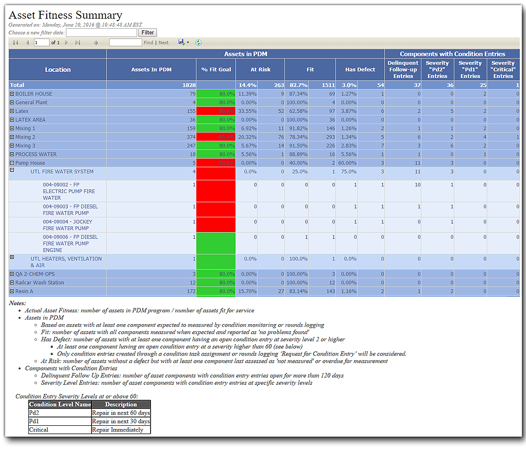 Asset Fitness Summary Screen Shot