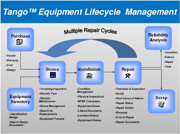 Equipment Lifecycle Manager
