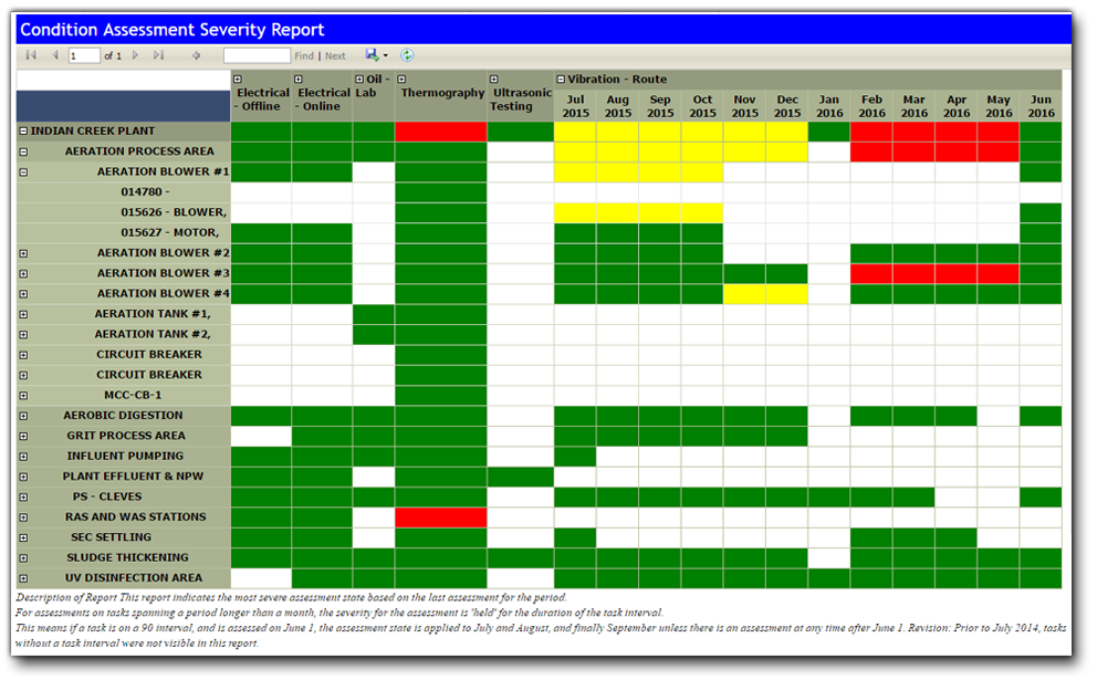 Condition Assessment Severity Over Time Screen Shot